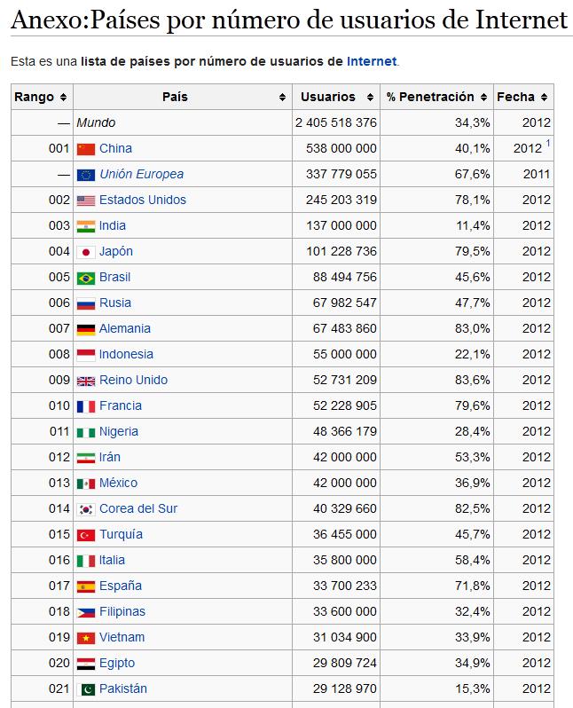Países por número de usuarios de Internet [Wikipedia]